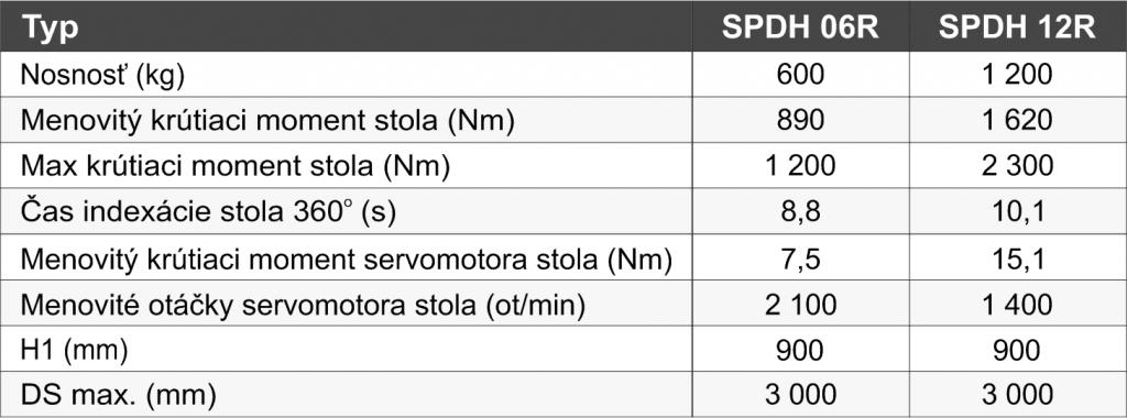 zvaracie-polohovadla-SPDH - tabuľka_SK