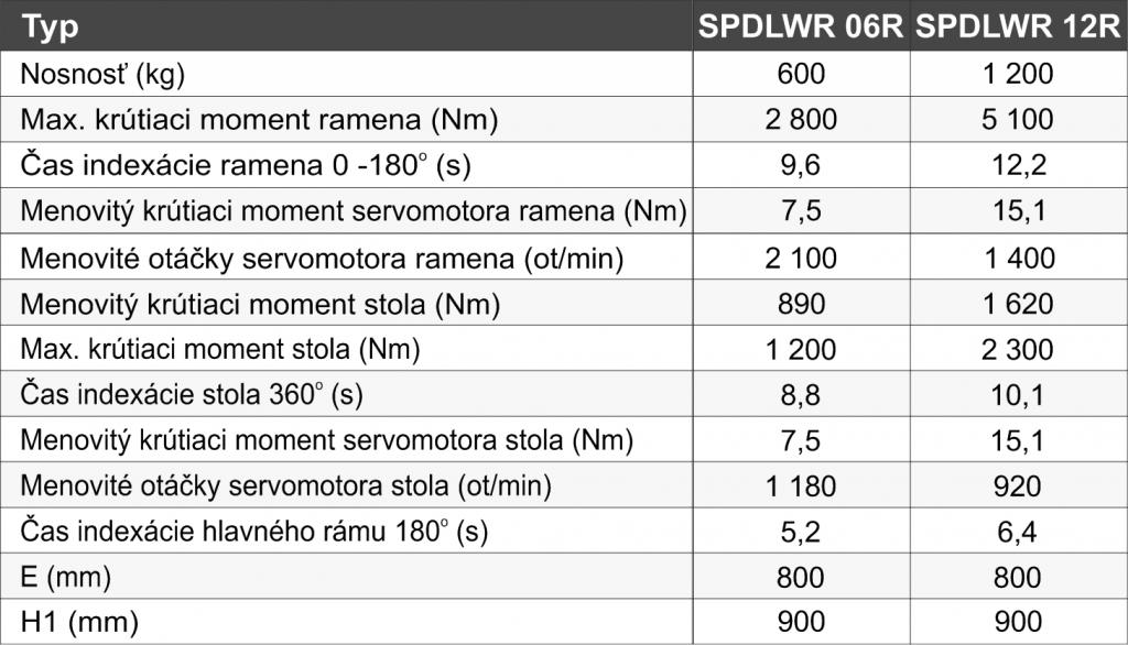 zvaracie-polohovadla-SPDLWR - tabuľka_SK