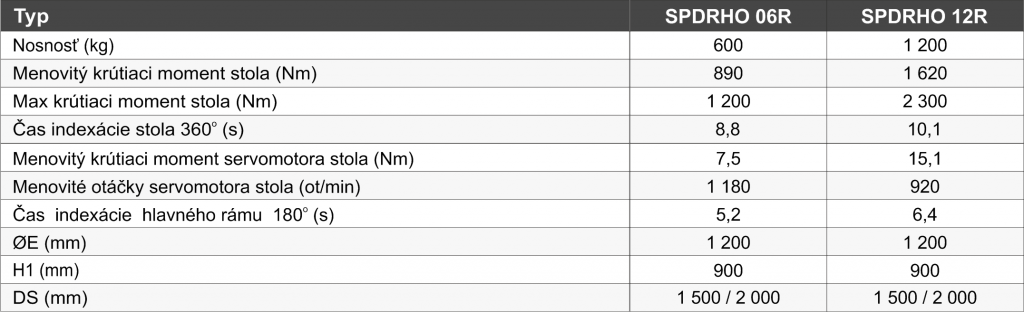 zvaracie-polohovadla-SPDRHO - tabuľka_SK