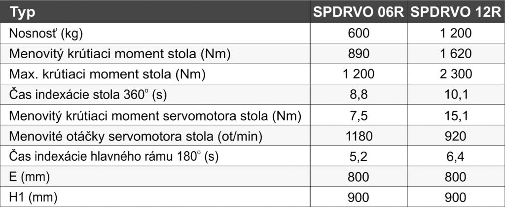 zvaracie-polohovadla-SPDRVO - tabuľka_SK