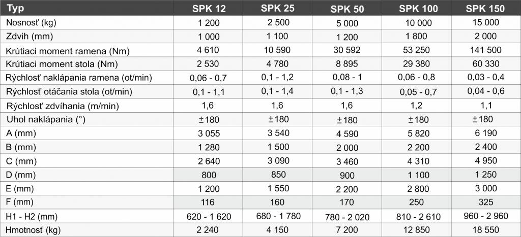 zvaracie-polohovadla-SPK - tabuľka_SK