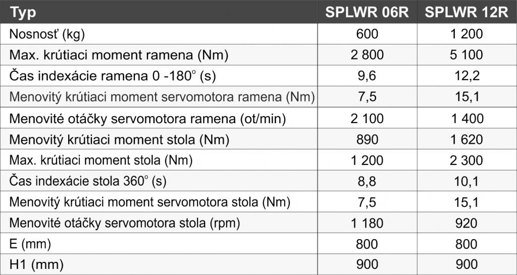 zvaracie-polohovadla-SPLWR - tabuľka_SK